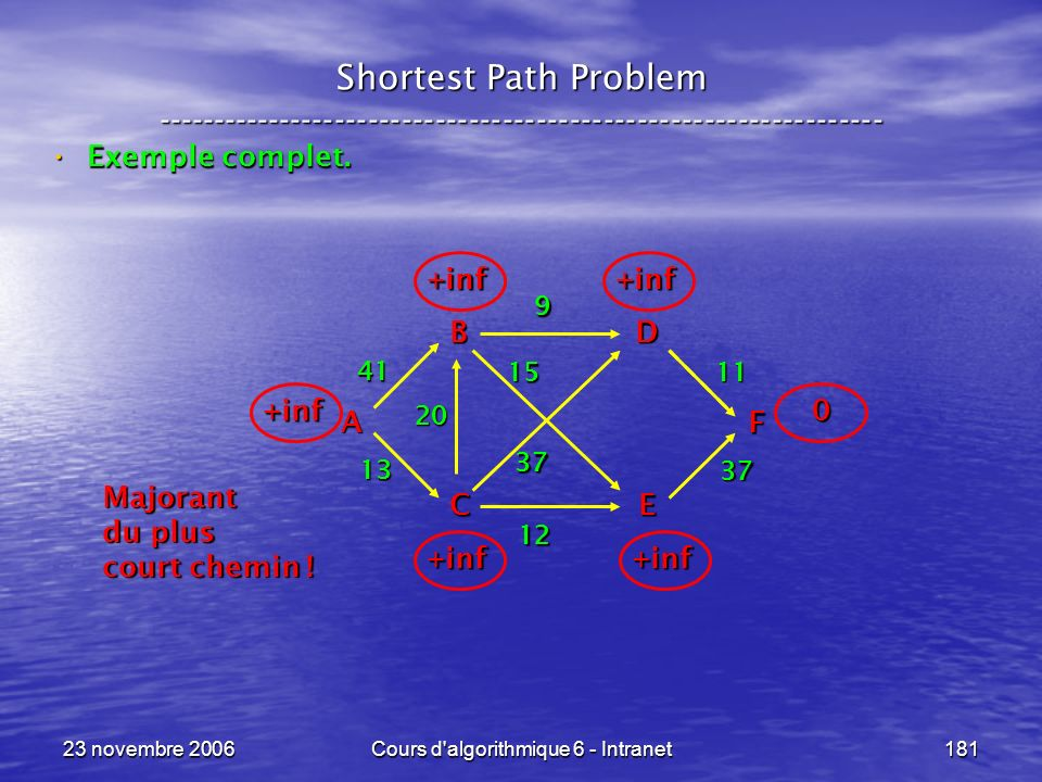 23 novembre 2006Cours d'algorithmique 6 - Intranet181 Shortest Path Problem ----------------------------------------------------------------- Exemple