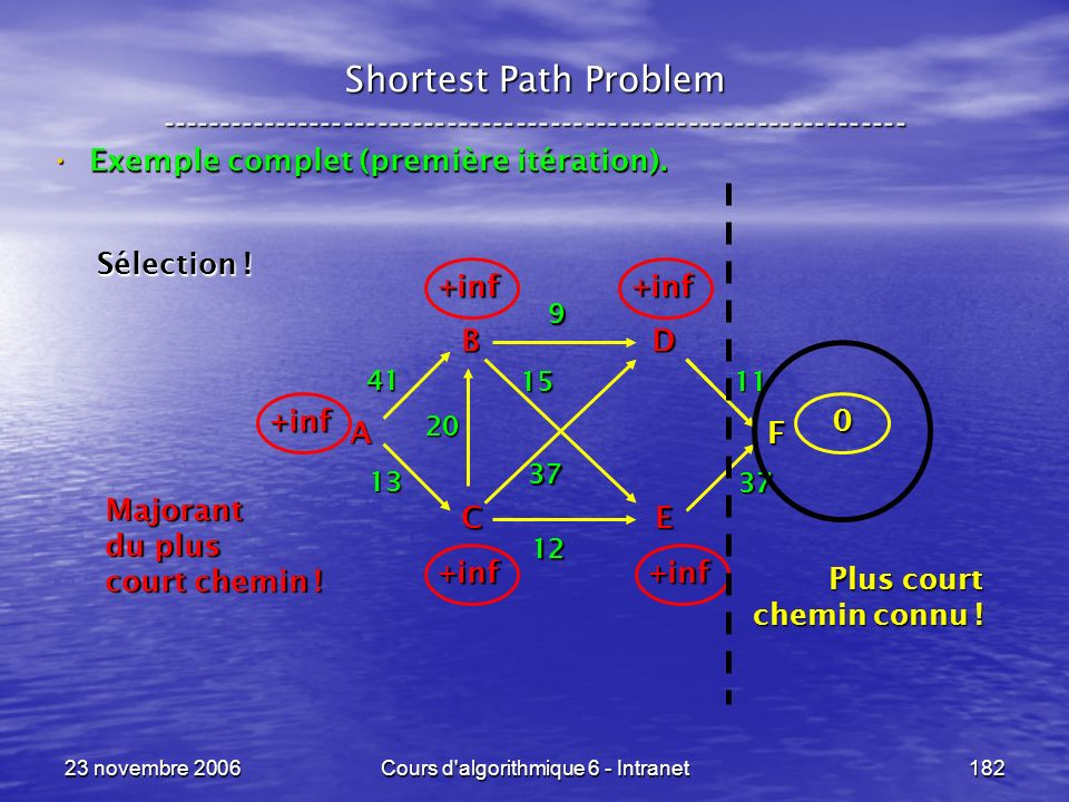 23 novembre 2006Cours d'algorithmique 6 - Intranet182 Shortest Path Problem ----------------------------------------------------------------- Exemple