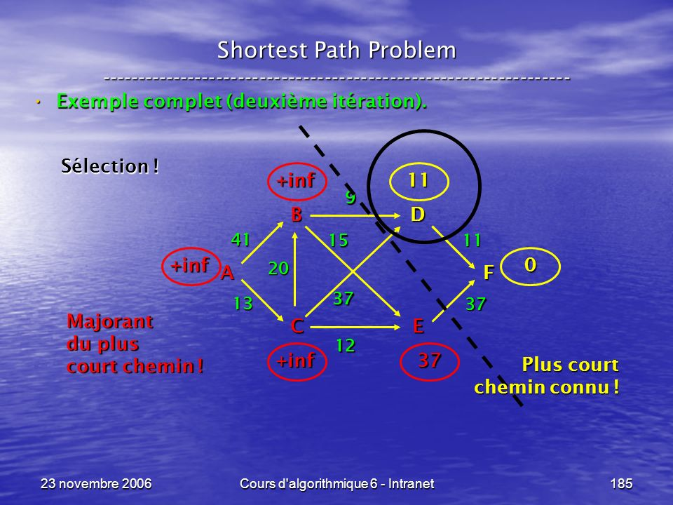 23 novembre 2006Cours d'algorithmique 6 - Intranet185 Shortest Path Problem ----------------------------------------------------------------- Exemple