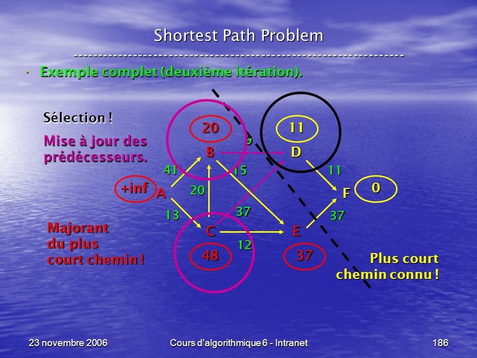 23 novembre 2006Cours d'algorithmique 6 - Intranet186 Shortest Path Problem ----------------------------------------------------------------- Exemple