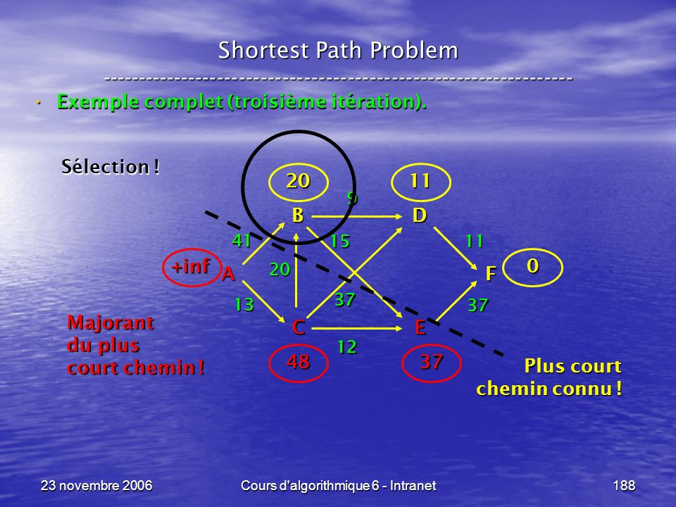 23 novembre 2006Cours d'algorithmique 6 - Intranet188 Shortest Path Problem ----------------------------------------------------------------- Exemple