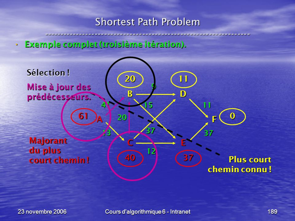 23 novembre 2006Cours d'algorithmique 6 - Intranet189 Shortest Path Problem ----------------------------------------------------------------- Exemple