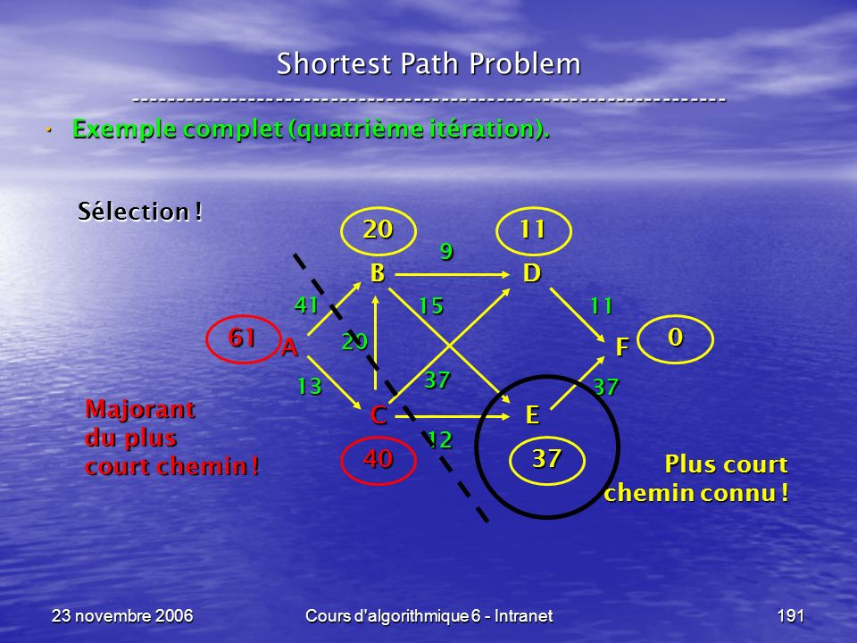 23 novembre 2006Cours d'algorithmique 6 - Intranet191 Shortest Path Problem ----------------------------------------------------------------- Exemple