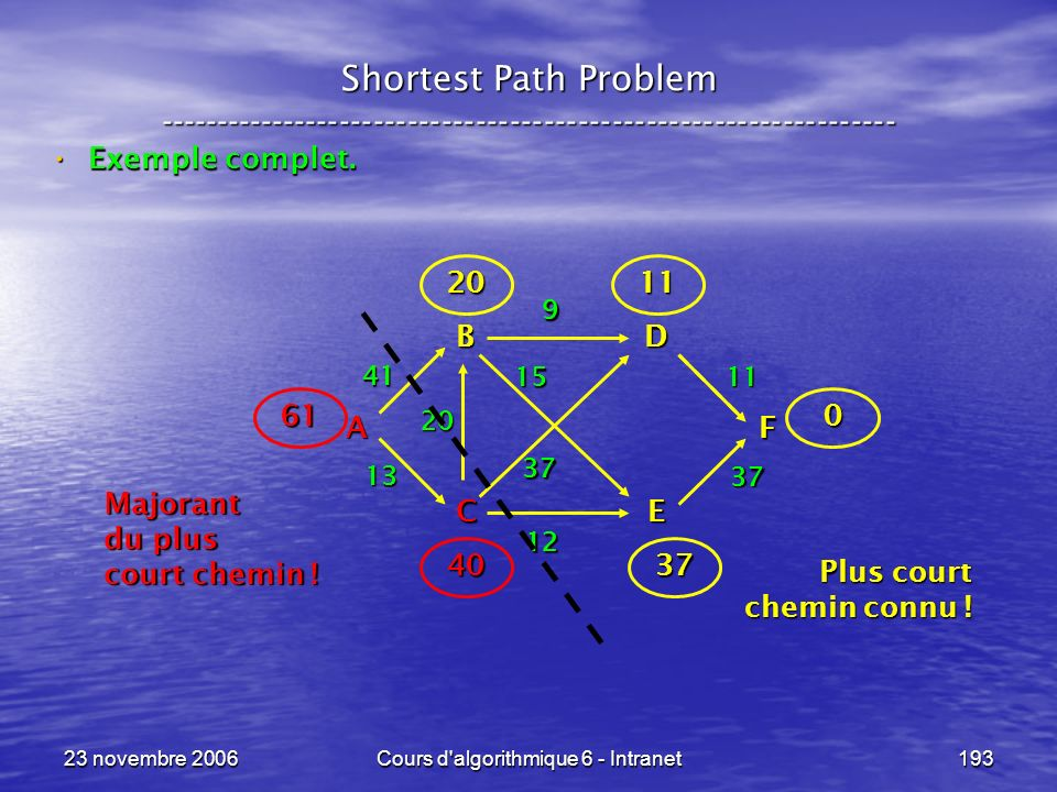 23 novembre 2006Cours d'algorithmique 6 - Intranet193 Shortest Path Problem ----------------------------------------------------------------- Exemple