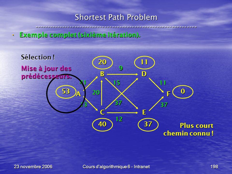 23 novembre 2006Cours d algorithmique 6 - Intranet198 Shortest Path Problem ----------------------------------------------------------------- Exemple complet (sixième itération).