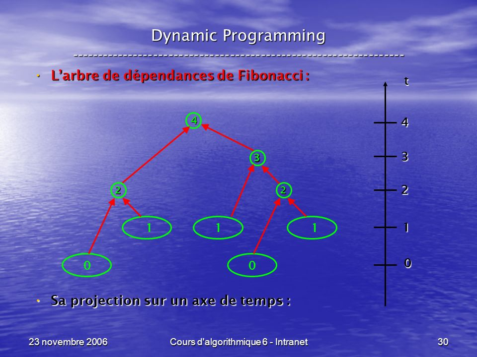 23 novembre 2006Cours d'algorithmique 6 - Intranet30 Dynamic Programming ----------------------------------------------------------------- Larbre de d