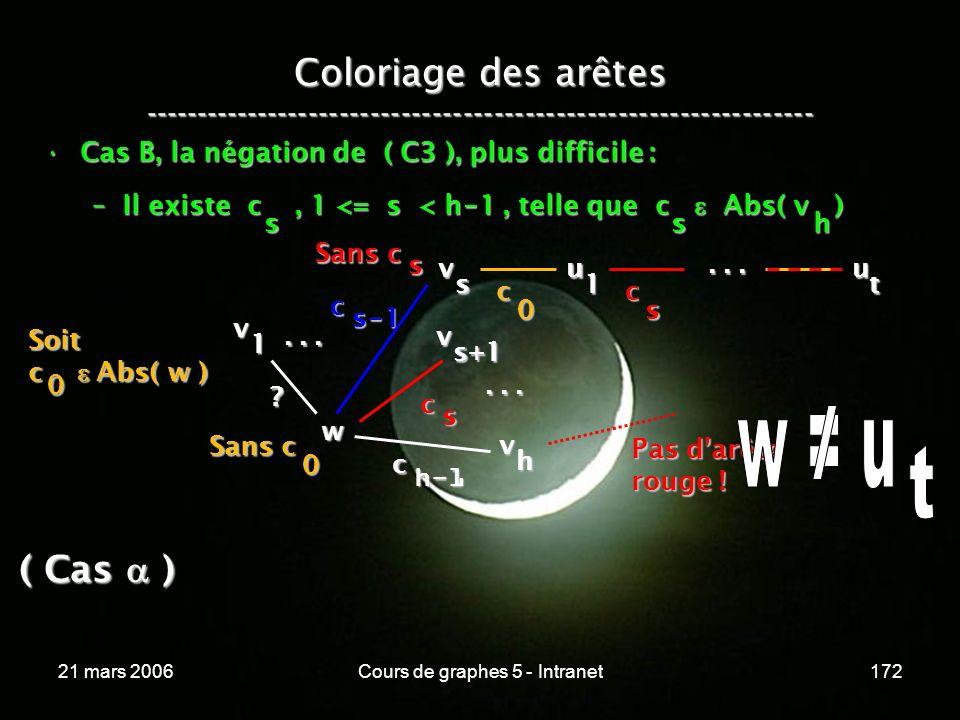 21 mars 2006Cours de graphes 5 - Intranet172 Coloriage des arêtes ----------------------------------------------------------------- Cas B, la négation de ( C3 ), plus difficile :Cas B, la négation de ( C3 ), plus difficile : –Il existe c, 1 <= s < h - 1, telle que c Abs( v ) sh v w 1 v s+1 c s .