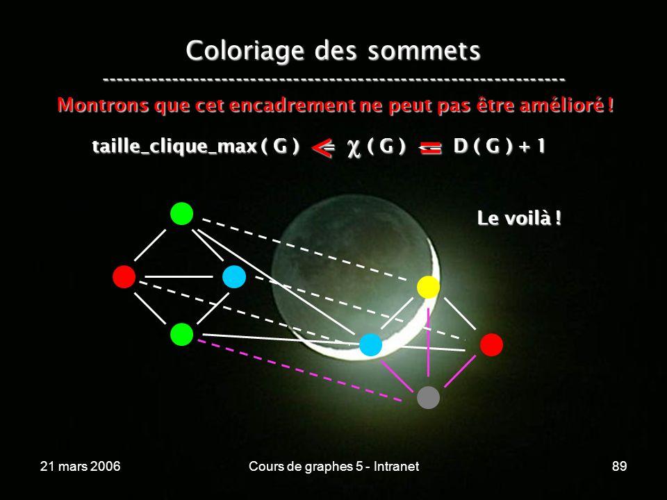 21 mars 2006Cours de graphes 5 - Intranet89 Coloriage des sommets ----------------------------------------------------------------- taille_clique_max ( G ) <= ( G ) <= D ( G ) + 1 Montrons que cet encadrement ne peut pas être amélioré .
