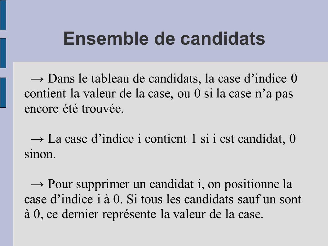 Ensemble de candidats Dans le tableau de candidats, la case dindice 0 contient la valeur de la case, ou 0 si la case na pas encore été trouvée. La cas