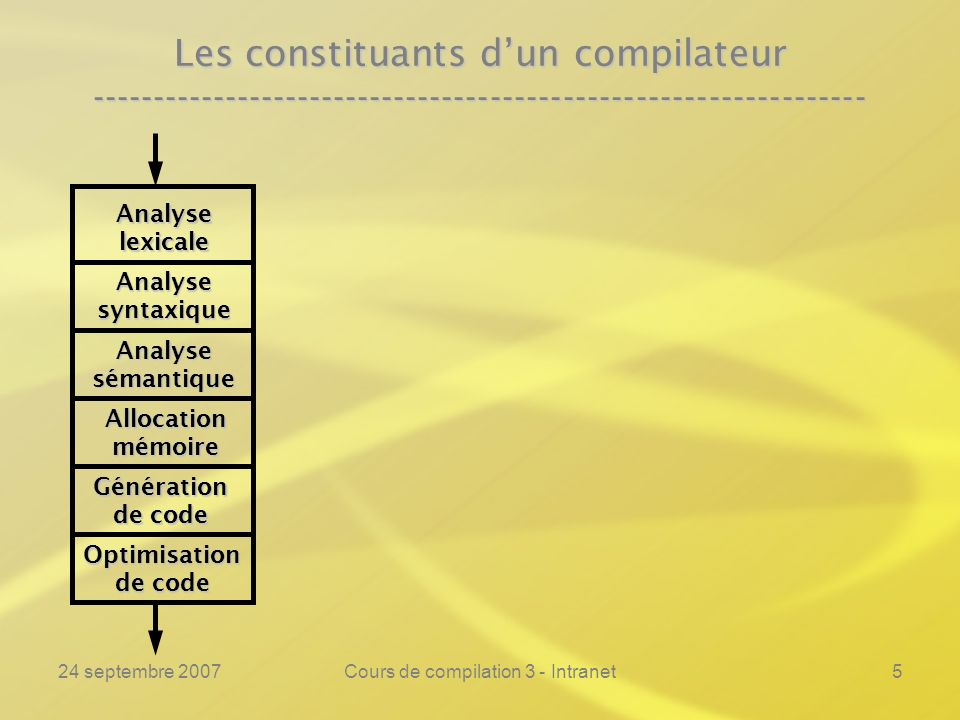24 septembre 2007Cours de compilation 3 - Intranet66 Lanalyse lexicale ---------------------------------------------------------------- Exemple :Exemple :% if printf(« si\n »); then printf(« alors\n »); fi printf(« finsi\n »); = printf(« rel(%s)\n », yytext); := printf(« affect\n»); + printf(« add\n »); [a-z][a-z0-9]* printf(« var(%s)\n », yytext); [0-9]* printf(« ent(%s)\n », yytext); \ printf(« »); \n printf(« »); % Les entiers !
