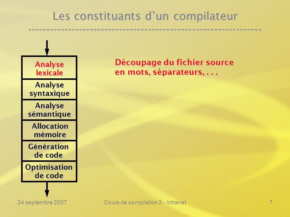 24 septembre 2007Cours de compilation 3 - Intranet68 Lanalyse lexicale ---------------------------------------------------------------- Exemple :Exemple :% if printf(« si\n »); then printf(« alors\n »); fi printf(« finsi\n »); = printf(« rel(%s)\n », yytext); := printf(« affect\n»); + printf(« add\n »); [a-z][a-z0-9]* printf(« var(%s)\n », yytext); [0-9]* printf(« ent(%s)\n », yytext); \ printf(« »); \n printf(« »); % if ab56 = 5 then abc := 113 + then + 12ab fi