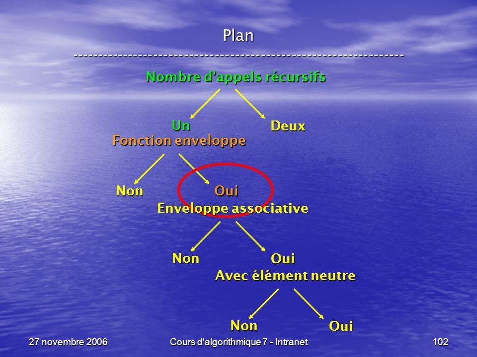 27 novembre 2006Cours d algorithmique 7 - Intranet102 Plan ----------------------------------------------------------------- Fonction enveloppe Non Oui Nombre dappels récursifs Un Deux Enveloppe associative Non Oui Avec élément neutre Non Oui