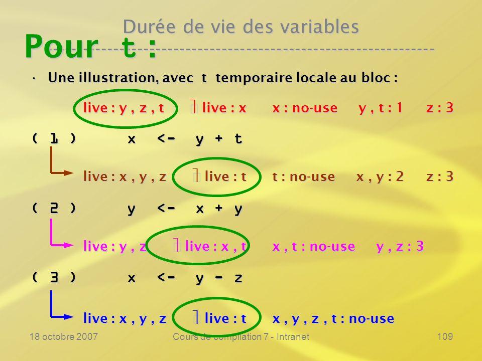 18 octobre 2007Cours de compilation 7 - Intranet109 Durée de vie des variables ---------------------------------------------------------------- Une illustration, avec t temporaire locale au bloc :Une illustration, avec t temporaire locale au bloc : ( 1 ) x <- y + t ( 2 ) y <- x + y ( 3 ) x <- y - z live : x, y, z live : t x, y, z, t : no-use live : y, z live : x, t x, t : no-use y, z : 3 live : x, y, z live : t t : no-use x, y : 2 z : 3 live : y, z, t live : x x : no-use y, t : 1 z : 3 Pour t :