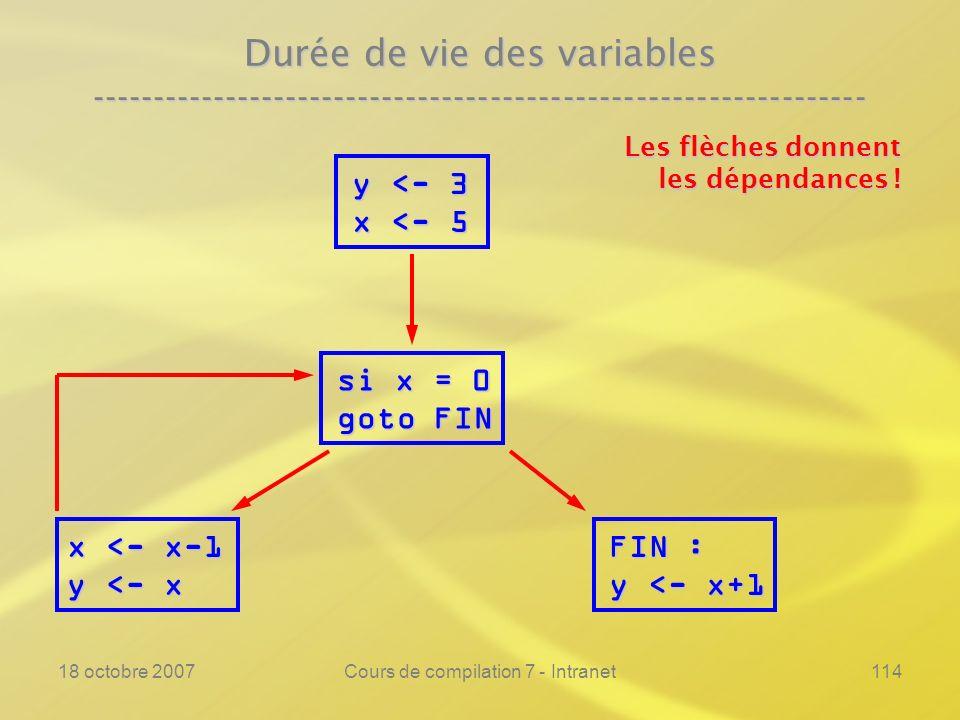 18 octobre 2007Cours de compilation 7 - Intranet114 Durée de vie des variables ---------------------------------------------------------------- y <- 3 x <- 5 si x = 0 goto FIN x <- x-1 y <- x FIN : y <- x+1 Les flèches donnent les dépendances !