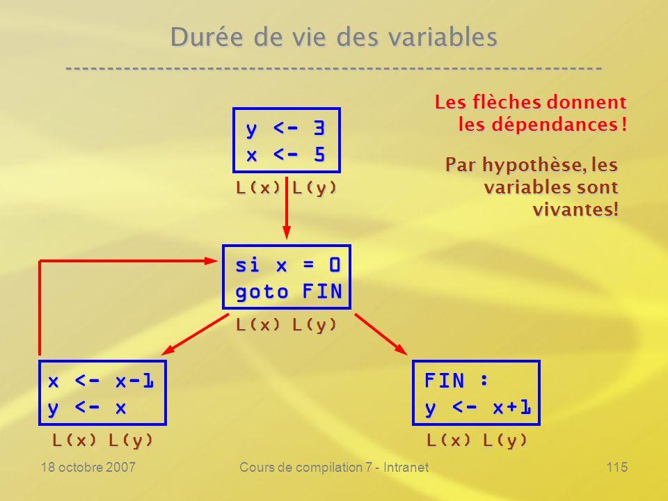 18 octobre 2007Cours de compilation 7 - Intranet115 Durée de vie des variables ---------------------------------------------------------------- y <- 3 x <- 5 si x = 0 goto FIN FIN : y <- x+1 Les flèches donnent les dépendances .