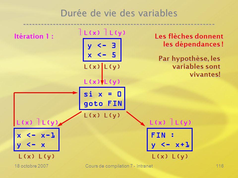 18 octobre 2007Cours de compilation 7 - Intranet116 Durée de vie des variables ---------------------------------------------------------------- y <- 3 x <- 5 si x = 0 goto FIN FIN : y <- x+1 Les flèches donnent les dépendances .