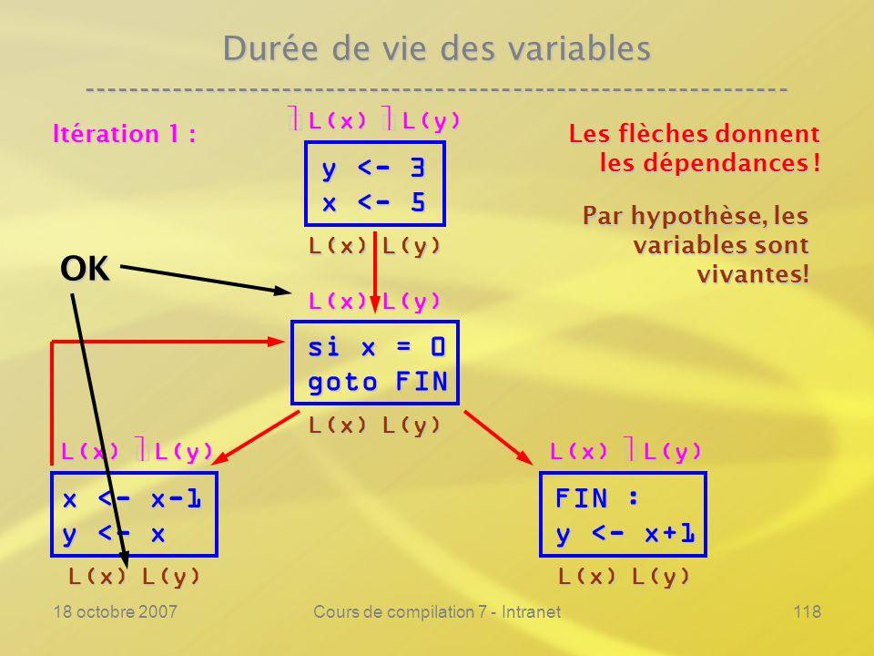 18 octobre 2007Cours de compilation 7 - Intranet118 Durée de vie des variables ---------------------------------------------------------------- y <- 3 x <- 5 si x = 0 goto FIN FIN : y <- x+1 Les flèches donnent les dépendances .
