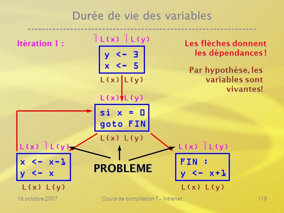 18 octobre 2007Cours de compilation 7 - Intranet119 Durée de vie des variables ---------------------------------------------------------------- y <- 3 x <- 5 si x = 0 goto FIN FIN : y <- x+1 Les flèches donnent les dépendances .