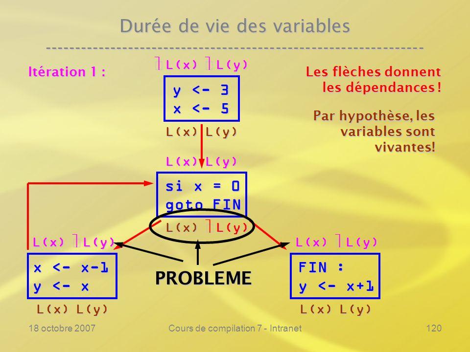 18 octobre 2007Cours de compilation 7 - Intranet120 Durée de vie des variables ---------------------------------------------------------------- y <- 3 x <- 5 si x = 0 goto FIN FIN : y <- x+1 Les flèches donnent les dépendances .