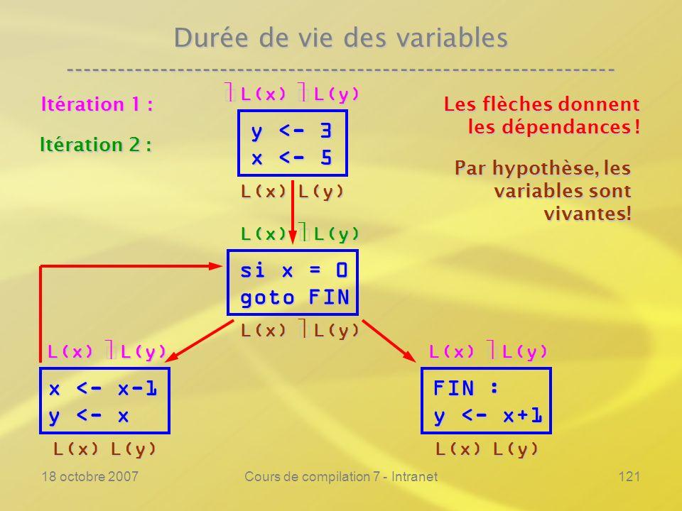 18 octobre 2007Cours de compilation 7 - Intranet121 Durée de vie des variables ---------------------------------------------------------------- y <- 3 x <- 5 si x = 0 goto FIN FIN : y <- x+1 Les flèches donnent les dépendances .