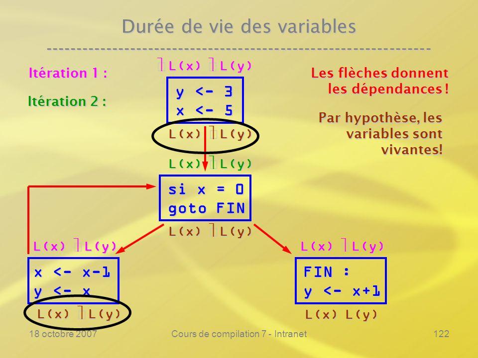 18 octobre 2007Cours de compilation 7 - Intranet122 Durée de vie des variables ---------------------------------------------------------------- y <- 3 x <- 5 si x = 0 goto FIN FIN : y <- x+1 Les flèches donnent les dépendances .