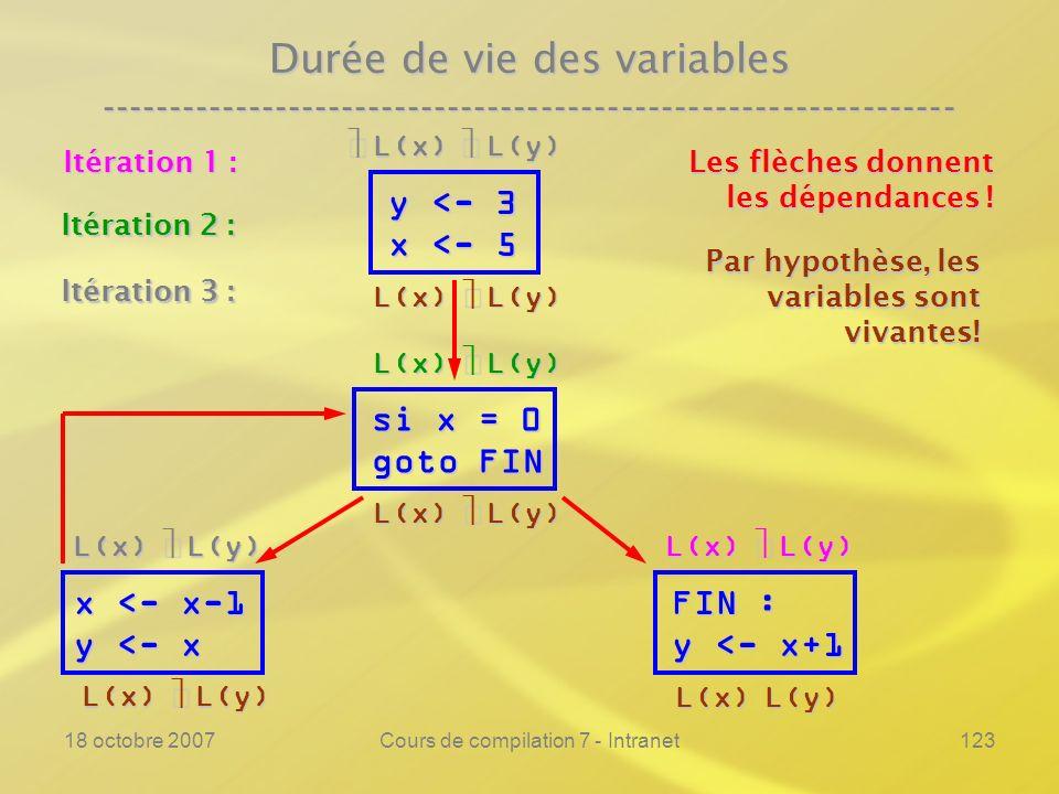 18 octobre 2007Cours de compilation 7 - Intranet123 Durée de vie des variables ---------------------------------------------------------------- y <- 3 x <- 5 si x = 0 goto FIN FIN : y <- x+1 Les flèches donnent les dépendances .