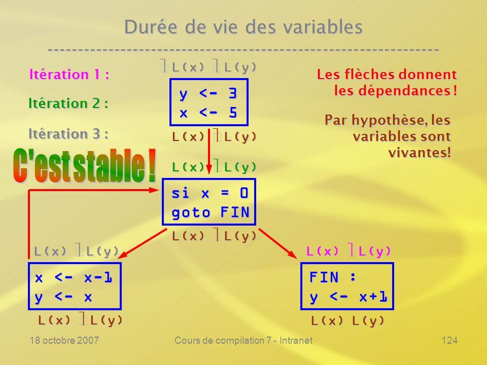 18 octobre 2007Cours de compilation 7 - Intranet124 Durée de vie des variables ---------------------------------------------------------------- y <- 3 x <- 5 si x = 0 goto FIN FIN : y <- x+1 Les flèches donnent les dépendances .