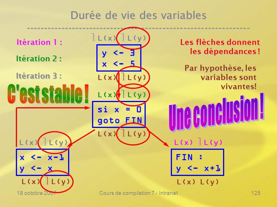 18 octobre 2007Cours de compilation 7 - Intranet125 Durée de vie des variables ---------------------------------------------------------------- y <- 3 x <- 5 si x = 0 goto FIN FIN : y <- x+1 Les flèches donnent les dépendances .