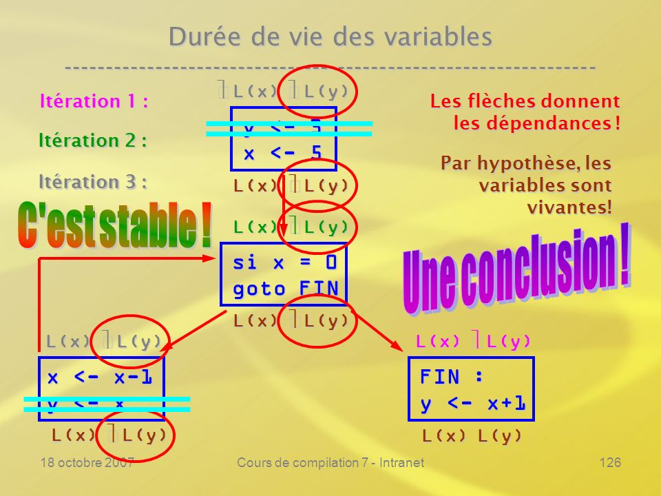 18 octobre 2007Cours de compilation 7 - Intranet126 Durée de vie des variables ---------------------------------------------------------------- y <- 3