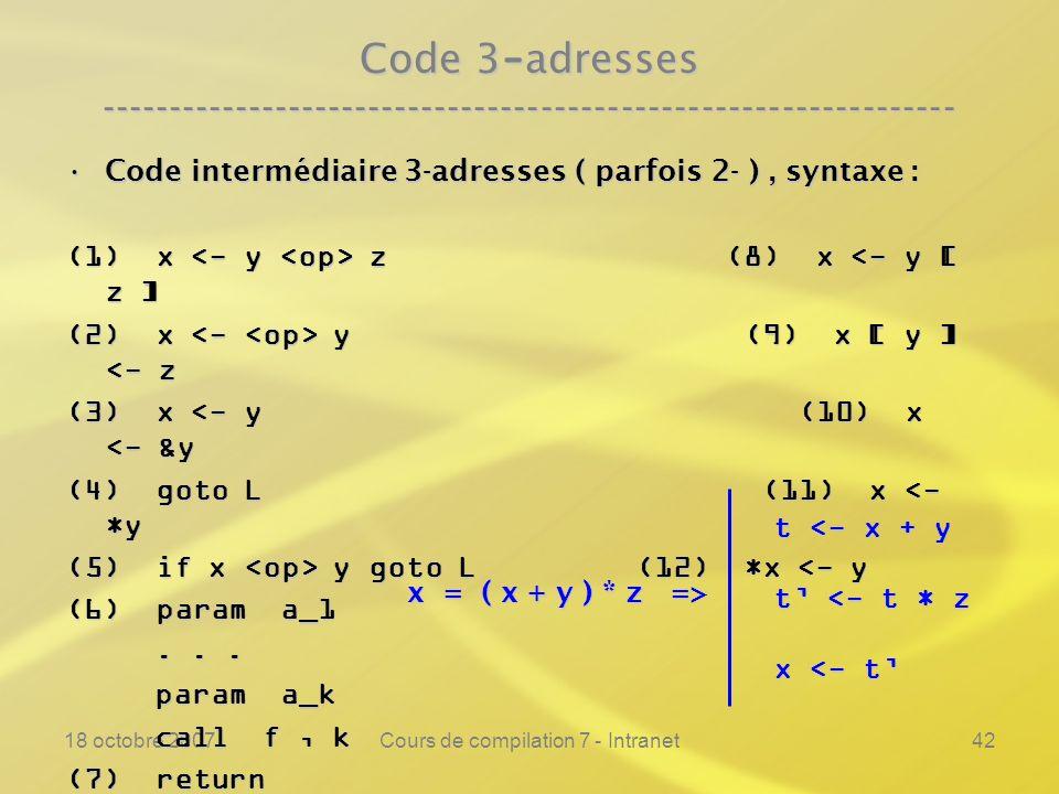 18 octobre 2007Cours de compilation 7 - Intranet42 Code 3 - adresses ---------------------------------------------------------------- Code intermédiaire 3-adresses ( parfois 2- ), syntaxe :Code intermédiaire 3-adresses ( parfois 2- ), syntaxe : (1) x z (8) x z (8) x <- y [ z ] (2) x y (9) x [ y ] y (9) x [ y ] <- z (3) x <- y (10) x <- &y (4) goto L (11) x <- *y (5) if x y goto L (12) *x y goto L (12) *x <- y (6) param a_1......