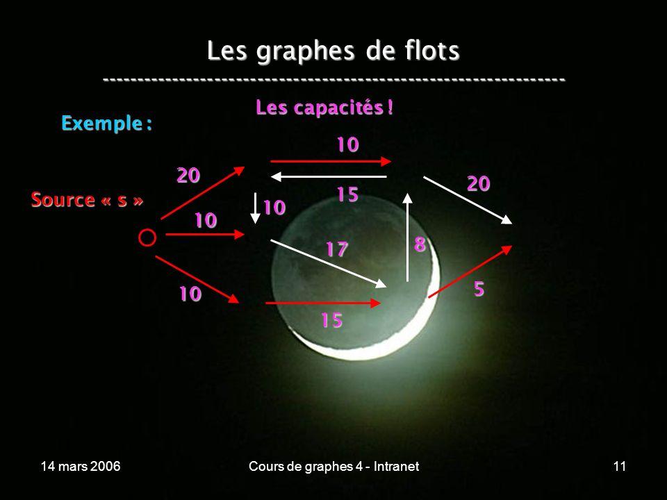 14 mars 2006Cours de graphes 4 - Intranet11 Les graphes de flots ----------------------------------------------------------------- Exemple : 20 10 10