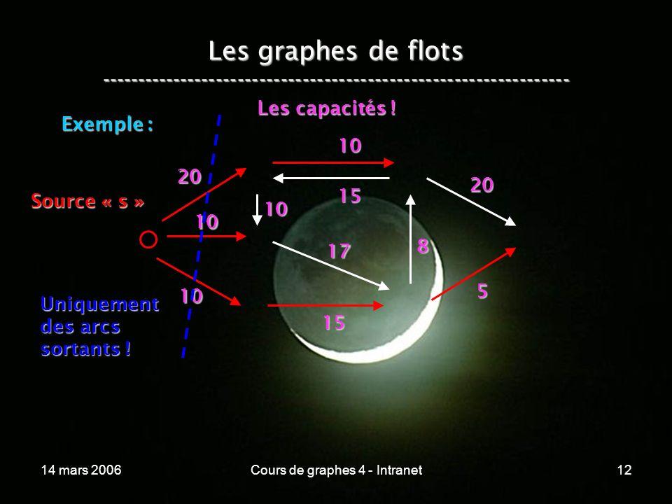 14 mars 2006Cours de graphes 4 - Intranet12 Les graphes de flots ----------------------------------------------------------------- Exemple : 20 10 10