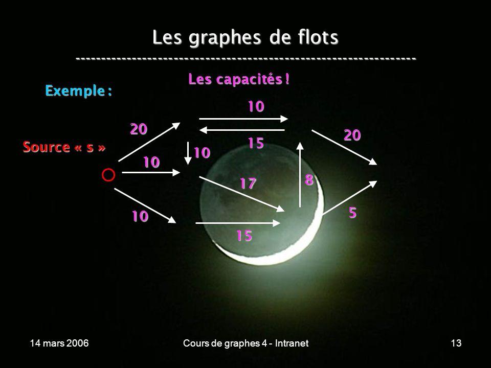 14 mars 2006Cours de graphes 4 - Intranet13 Les graphes de flots ----------------------------------------------------------------- Exemple : 20 10 10