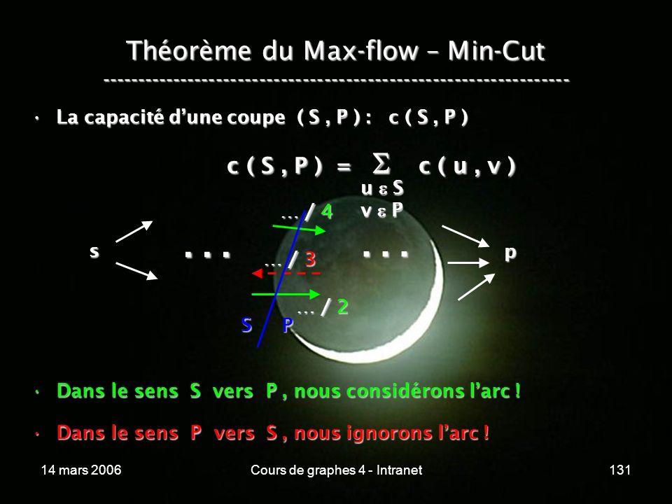 14 mars 2006Cours de graphes 4 - Intranet131 Théorème du Max-flow – Min-Cut ----------------------------------------------------------------- La capac