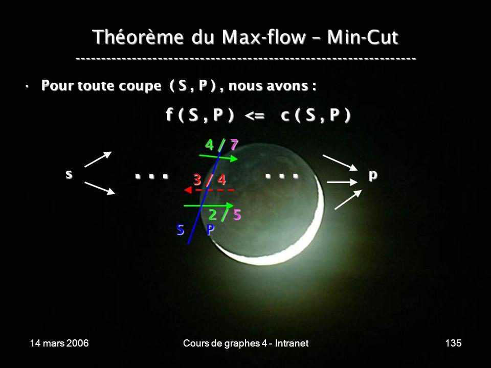 14 mars 2006Cours de graphes 4 - Intranet135 Théorème du Max-flow – Min-Cut ----------------------------------------------------------------- Pour tou