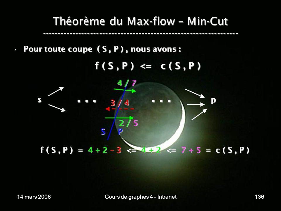 14 mars 2006Cours de graphes 4 - Intranet136 Théorème du Max-flow – Min-Cut ----------------------------------------------------------------- Pour tou