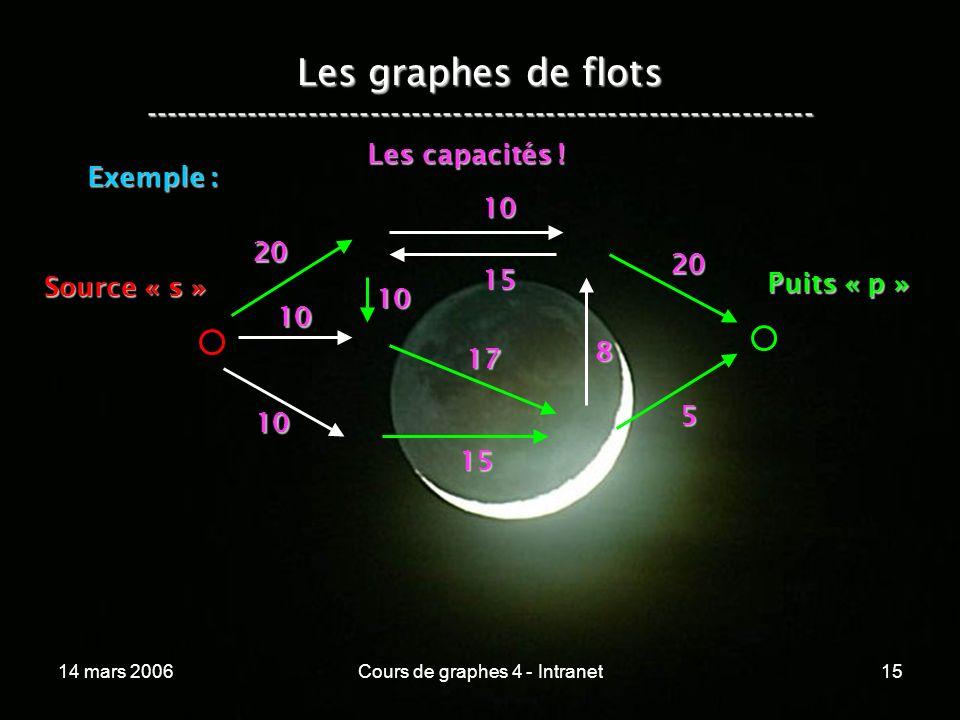 14 mars 2006Cours de graphes 4 - Intranet15 10 Les graphes de flots ----------------------------------------------------------------- Exemple : 20 10