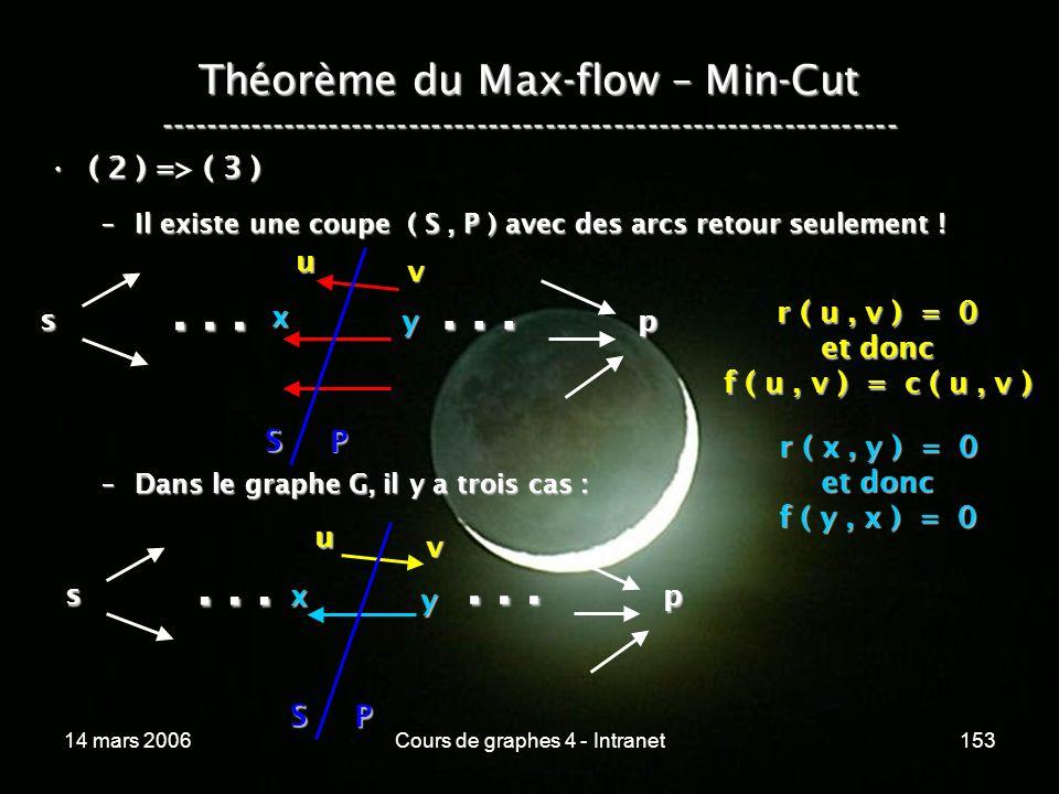 14 mars 2006Cours de graphes 4 - Intranet153 Théorème du Max-flow – Min-Cut ----------------------------------------------------------------- ( 2 ) =>