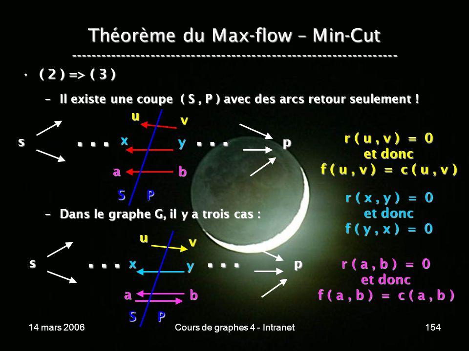 14 mars 2006Cours de graphes 4 - Intranet154 Théorème du Max-flow – Min-Cut ----------------------------------------------------------------- ( 2 ) =>