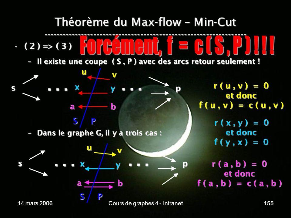 14 mars 2006Cours de graphes 4 - Intranet155 Théorème du Max-flow – Min-Cut ----------------------------------------------------------------- ( 2 ) =>