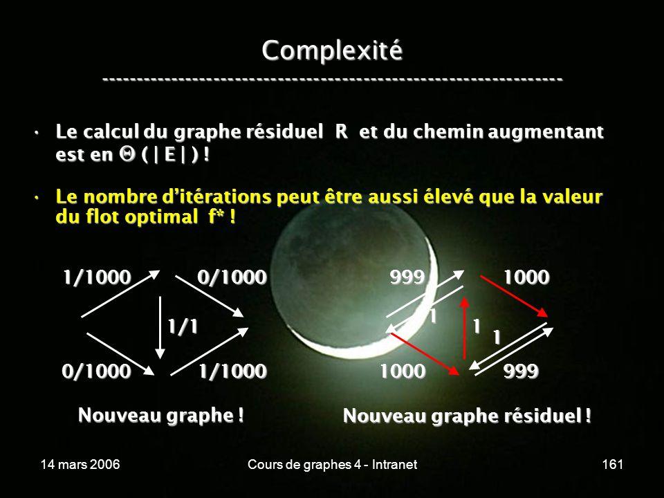 14 mars 2006Cours de graphes 4 - Intranet161 Complexité ----------------------------------------------------------------- Le calcul du graphe résiduel