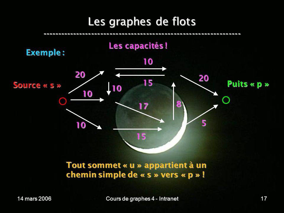 14 mars 2006Cours de graphes 4 - Intranet17 Les graphes de flots ----------------------------------------------------------------- Exemple : 20 10 10