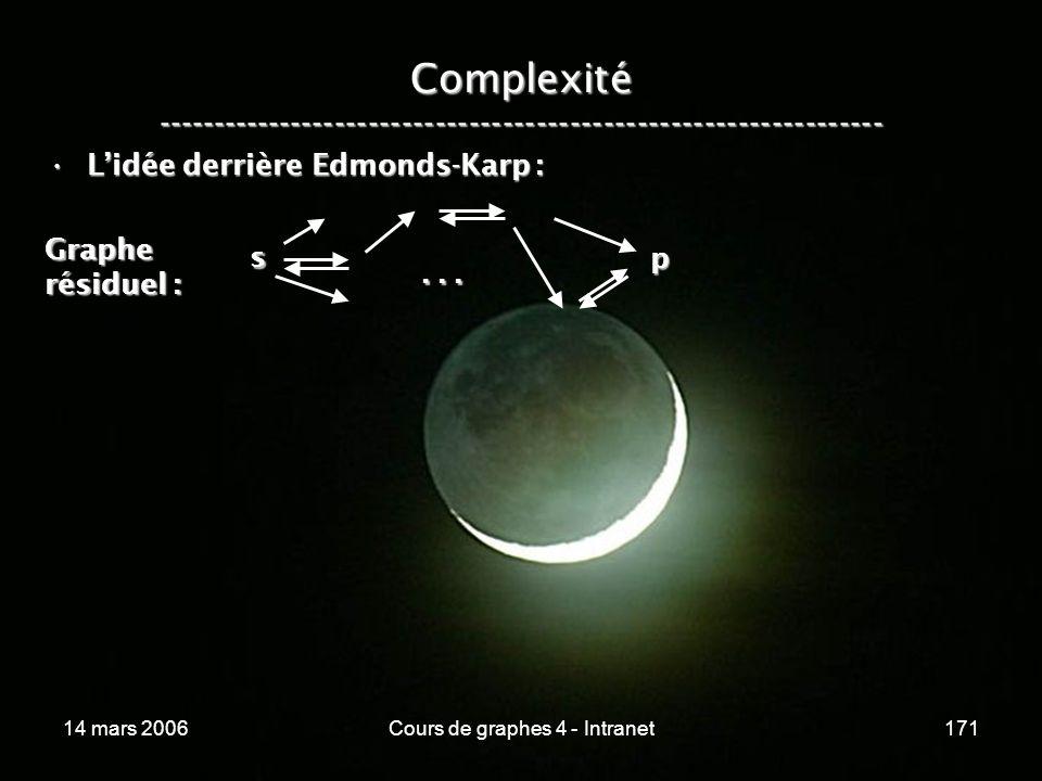 14 mars 2006Cours de graphes 4 - Intranet171 Complexité ----------------------------------------------------------------- Lidée derrière Edmonds-Karp