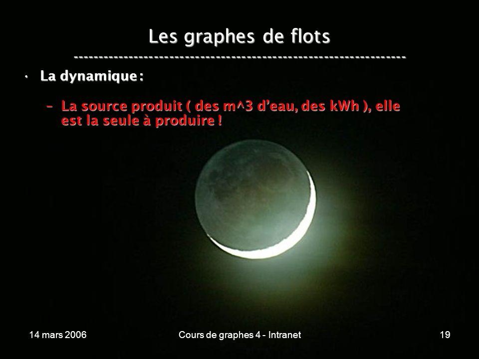 14 mars 2006Cours de graphes 4 - Intranet19 Les graphes de flots ----------------------------------------------------------------- La dynamique :La dy