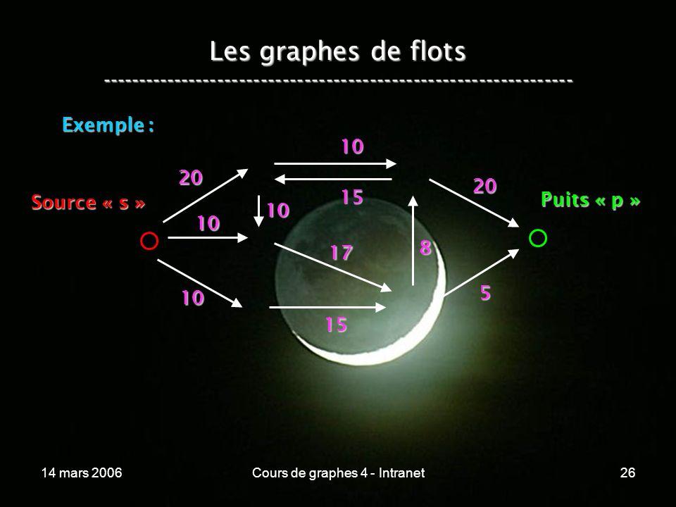 14 mars 2006Cours de graphes 4 - Intranet26 Les graphes de flots ----------------------------------------------------------------- Exemple : 20 10 10