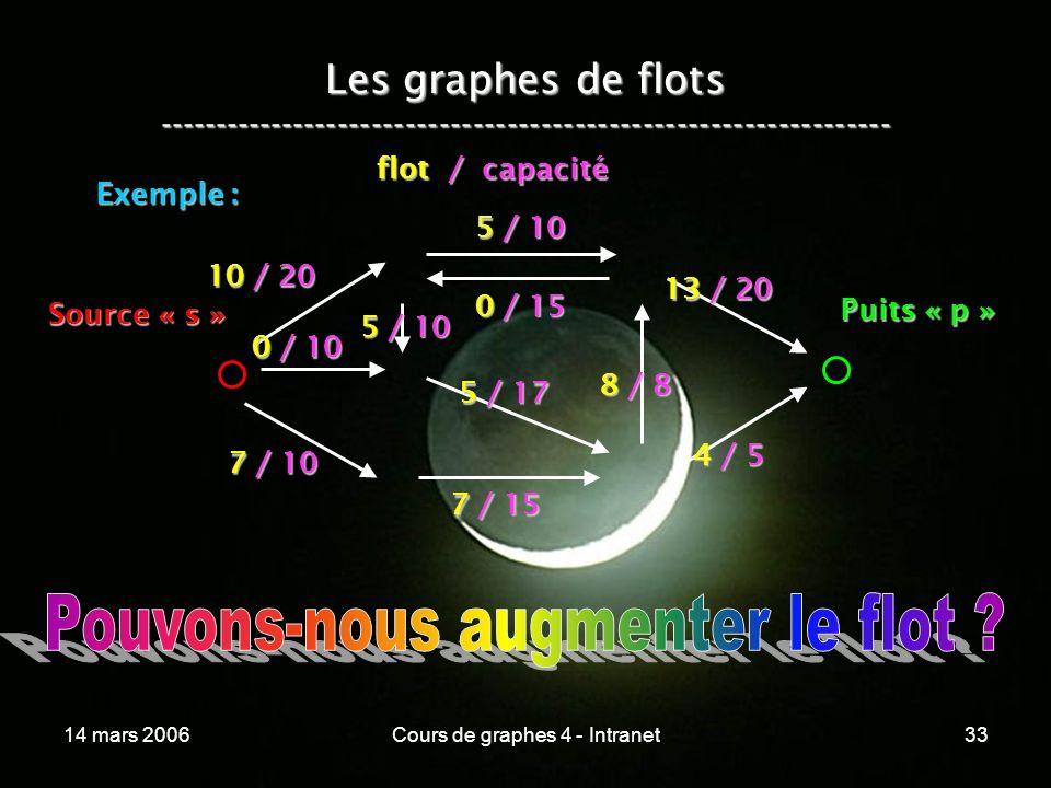 14 mars 2006Cours de graphes 4 - Intranet33 Les graphes de flots ----------------------------------------------------------------- Exemple : 10 / 20 0