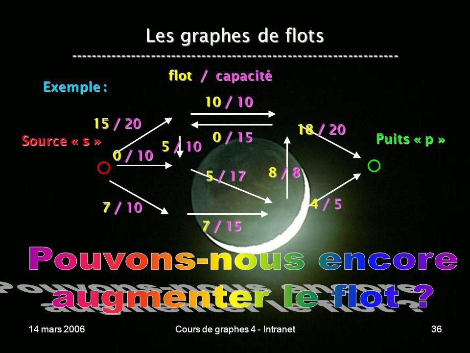 14 mars 2006Cours de graphes 4 - Intranet36 Les graphes de flots ----------------------------------------------------------------- Exemple : 15 / 20 0