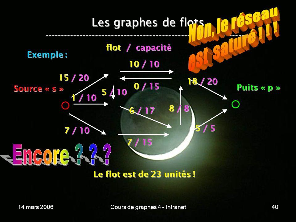 14 mars 2006Cours de graphes 4 - Intranet40 Les graphes de flots ----------------------------------------------------------------- Exemple : 15 / 20 1