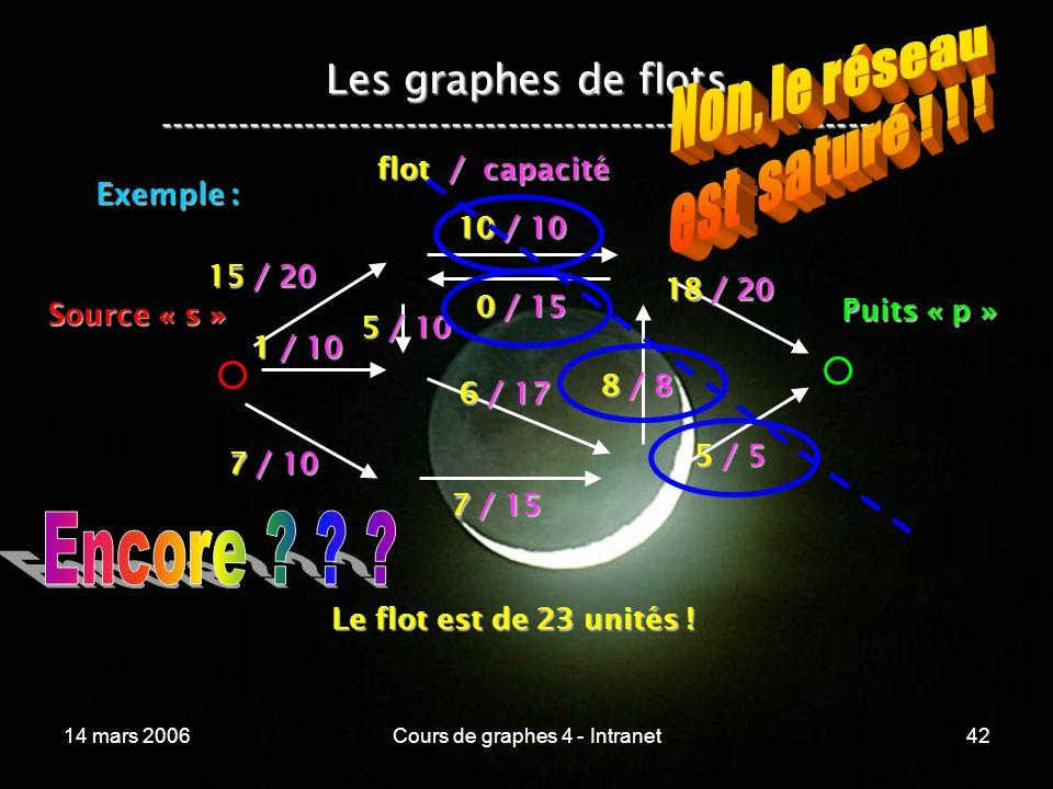 14 mars 2006Cours de graphes 4 - Intranet42 Les graphes de flots ----------------------------------------------------------------- Exemple : 15 / 20 1
