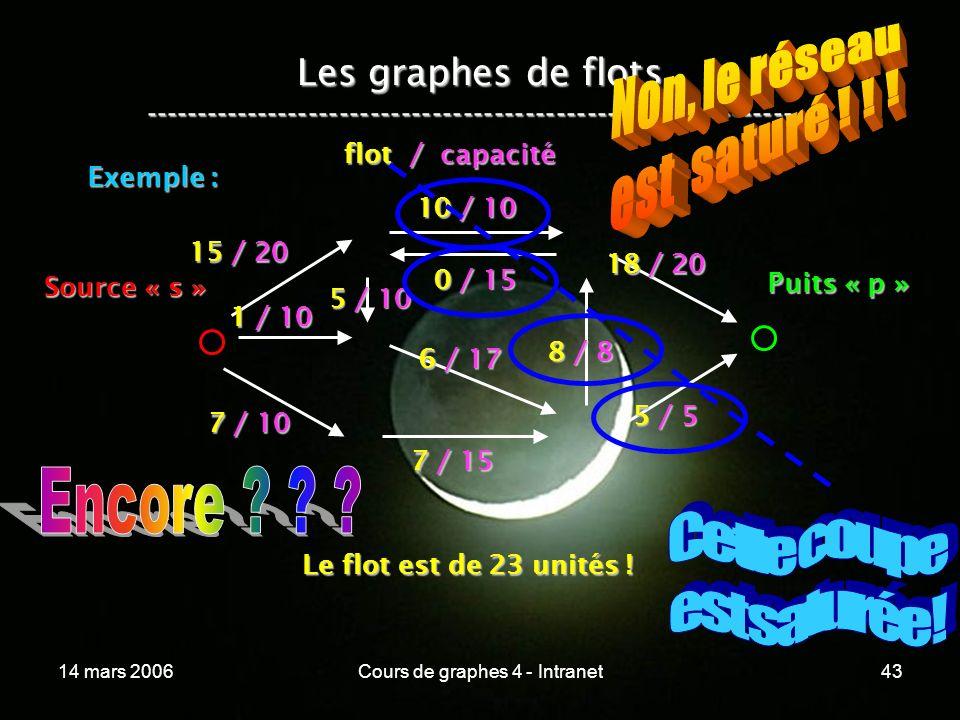 14 mars 2006Cours de graphes 4 - Intranet43 Les graphes de flots ----------------------------------------------------------------- Exemple : 15 / 20 1